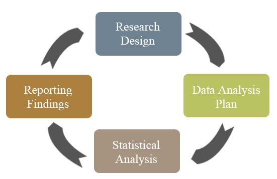 data analysis in thesis
